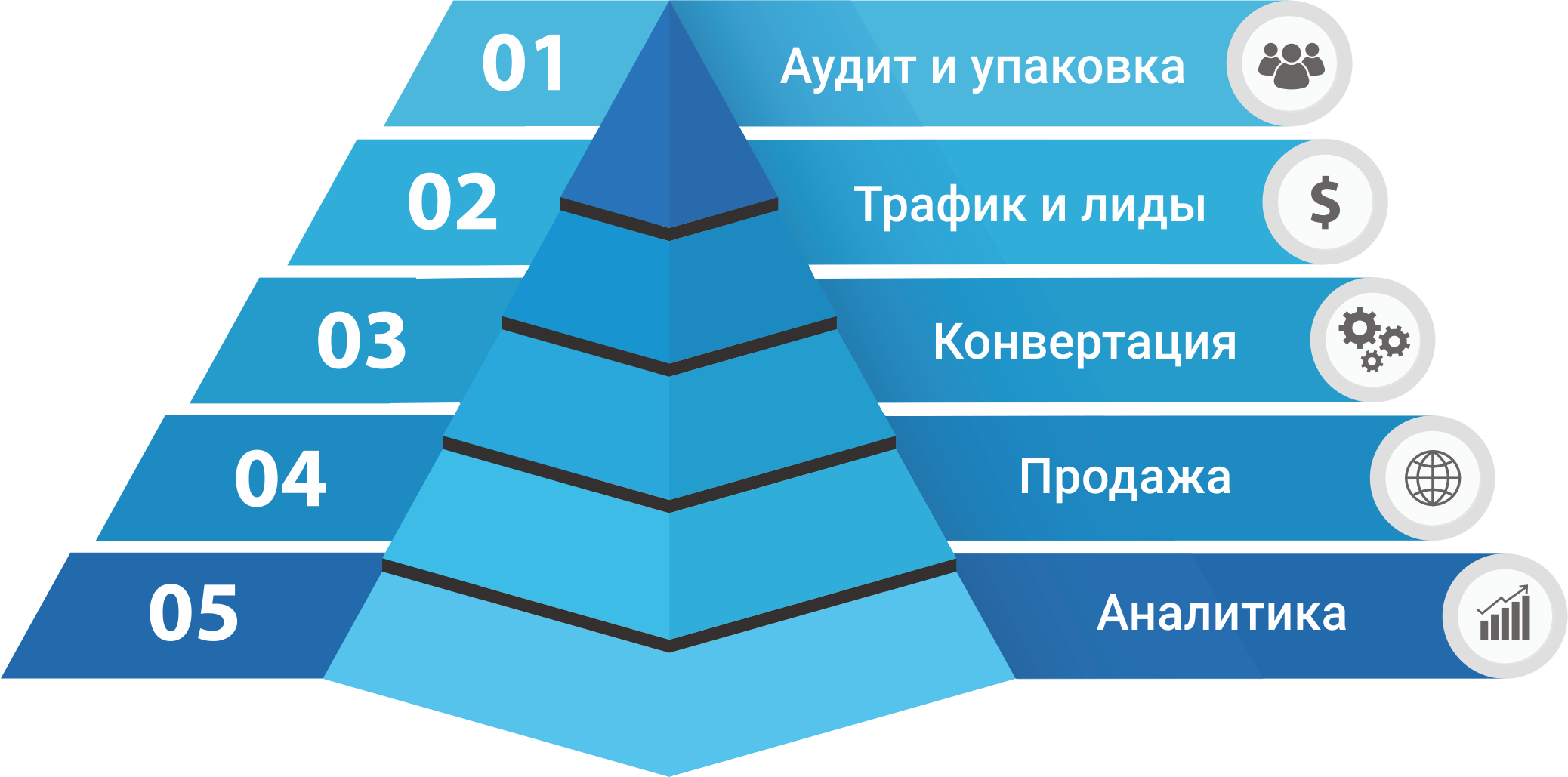 Пирамида с воронкой для страницы пакетов комплексного продвижения без фона